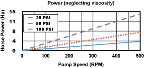 450 Pump Power Chart