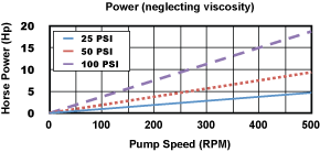600 Pump Power Chart